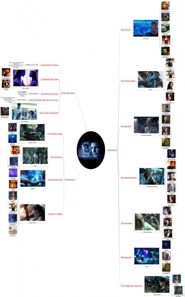 Avatar Family Tree